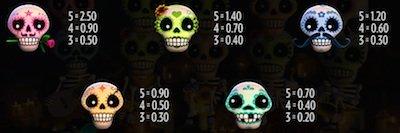 Esqueleto Explosivo symboler