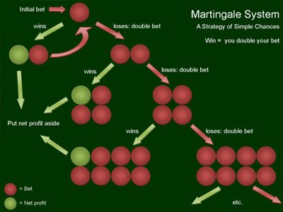 martingale-roulette-system-strategi